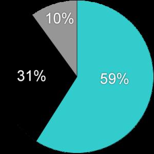 Pie Chart Template - Website MGM test 2 (9-30-15)