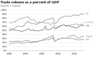 Trade Vol Percent GDP